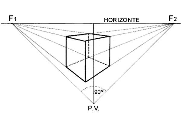 Perspectiva Conica Buscar Con Google Tipos De Perspectiva Perspectiva Dibujos De Geometria