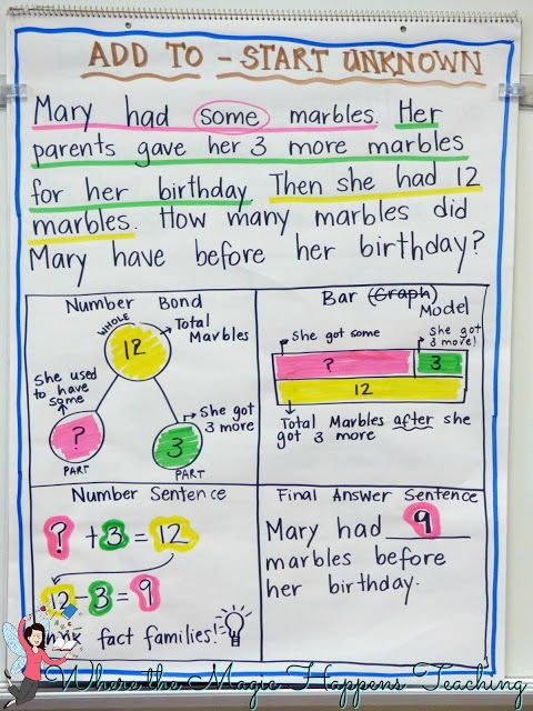 Word Problems It S All About The Relationships And Great Freebies In 2020 Math Strategies Solving Word Problems Math Word Problems