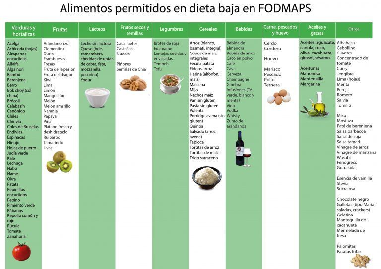 Canonigos y lentejas en dieta disociada 10 dias