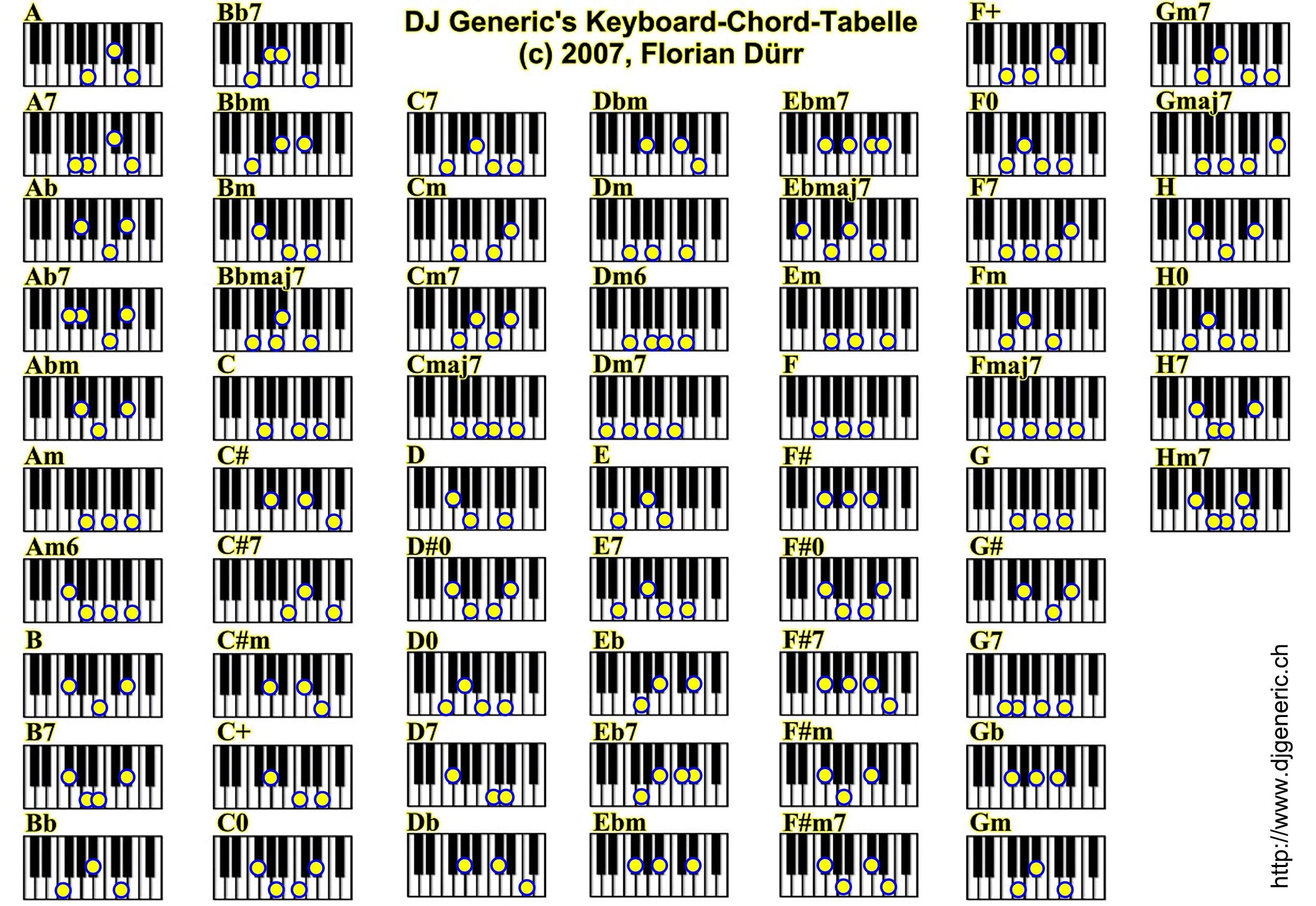 Piano+chord+guide   Piano chords, Piano chords sheet, Keyboard piano