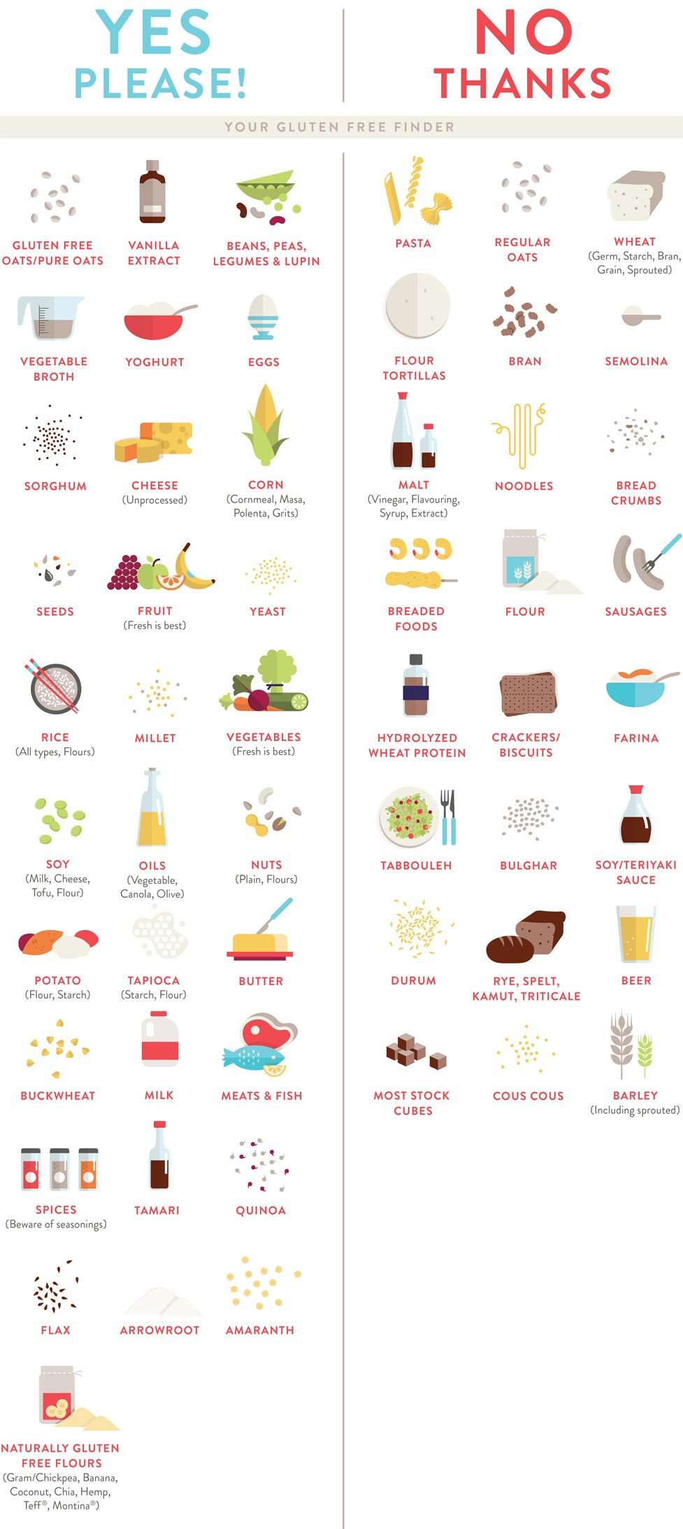 Your gluten free food finder a quick and easy guide to finding your gluten free food finder a quick and easy guide to finding out what you forumfinder Image collections