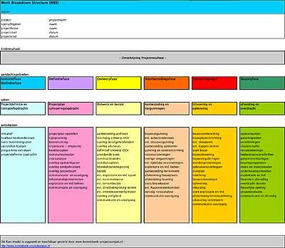 work breakdown structure RACI Diagram Pinterest Project - business risk management plan template