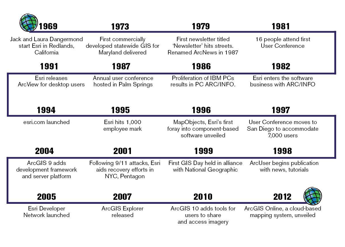 Esri Business - Timeline, 1969-2012 | Maps // Commercial Real ...
