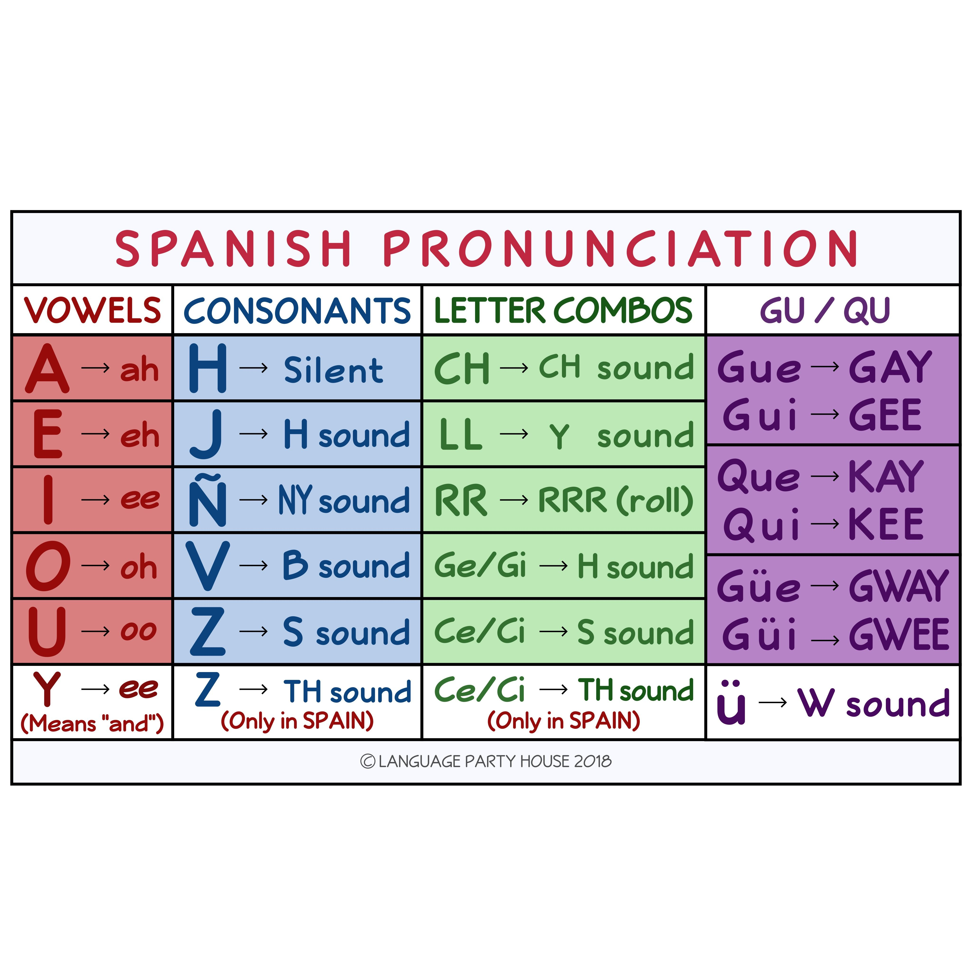 Pronouncing Written Spanish Full Lesson And Powerpoint