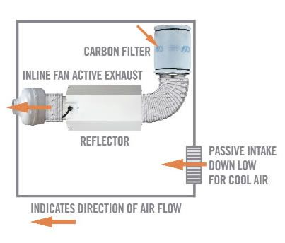 carbon filter grow room setup - Google Search | Room Layouts, Set ...
