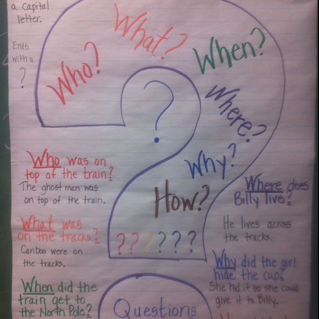 The    questioning anchor chart also cool enough for school rh pinterest