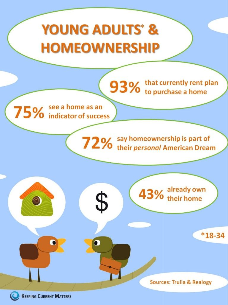 Real Estate Young Adults And Homeownership Home Ownership