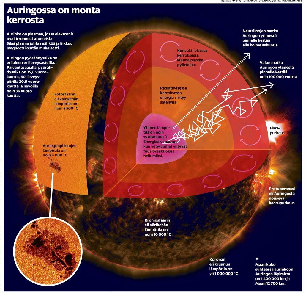 Auringon Rakenne