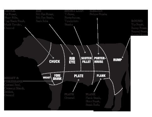 steakmeatcuts-w550.png