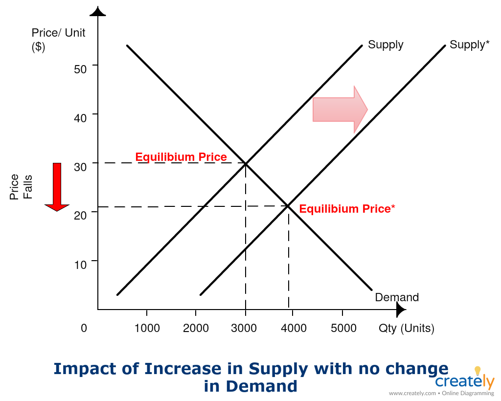 Demand Supply Graph Template The Diagram Is Created Using The