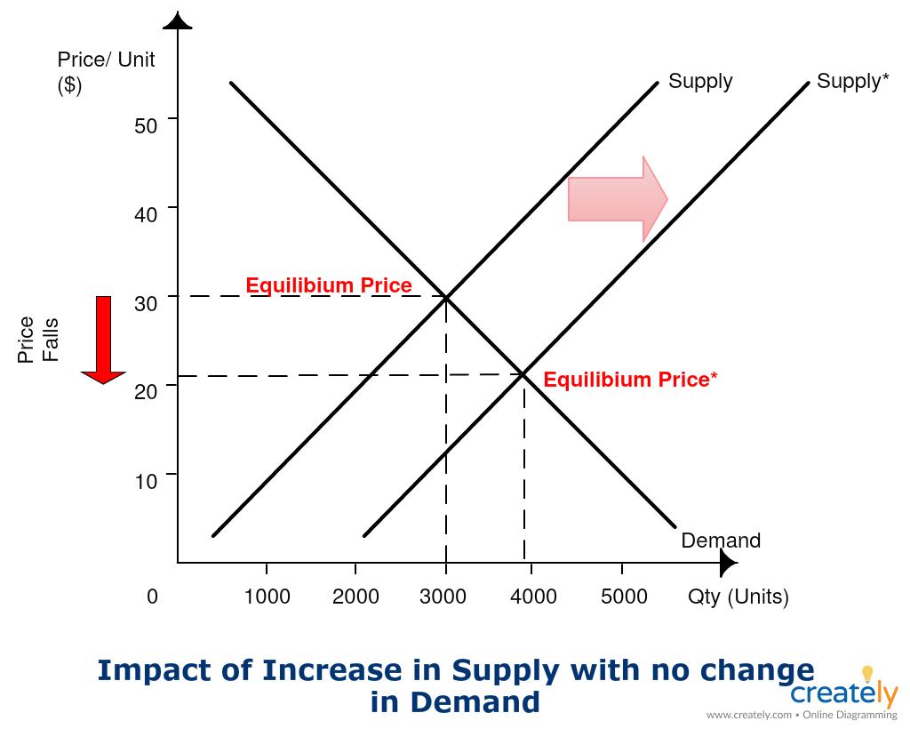 Econ Supply Curve Worksheet