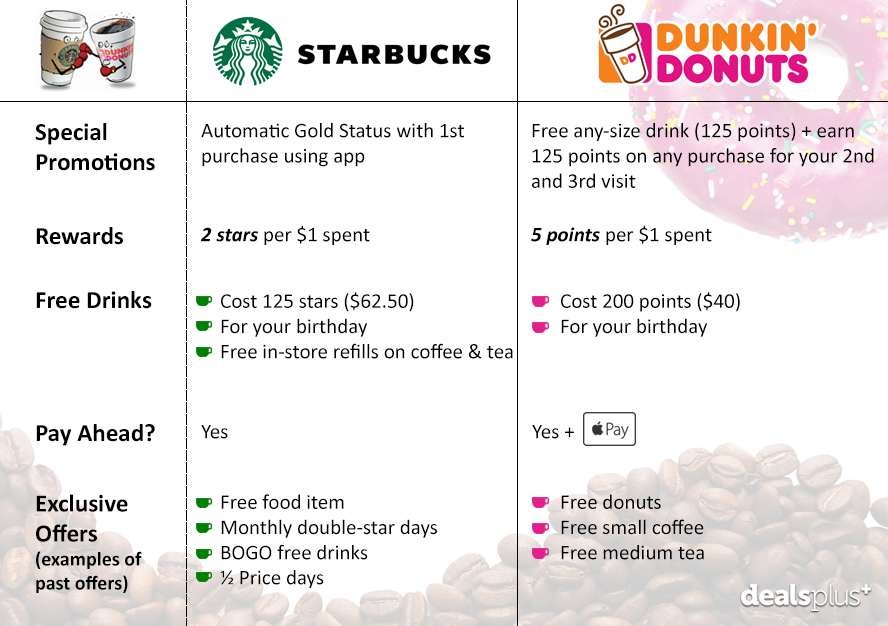 Pin By Dealsplus Deals And Coupons On Coffee Deals This