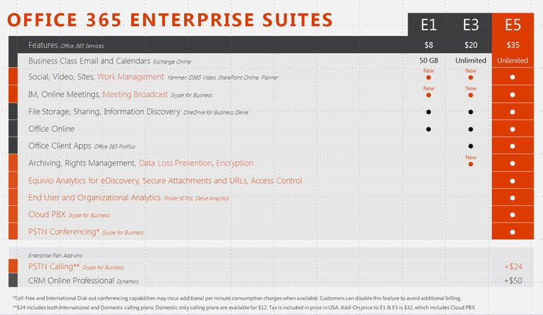 Microsoft prices highend Office 365 E5 at 420 per user
