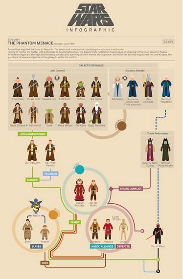 Star Wars infographics realizzate da un artista di Barcellona! http://www.viraland.it/2012/09/27/infografica_starwars/