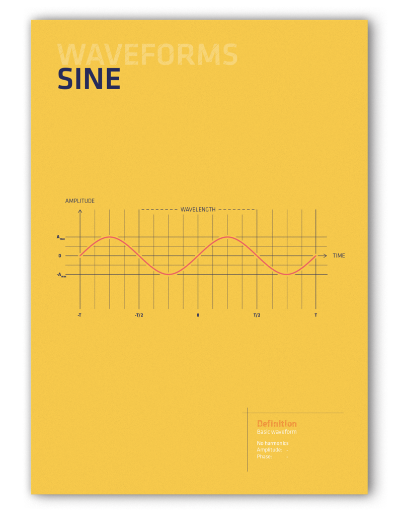 Sine Phone Shop Pinterest Wave Waves And Is The Simplest Possible Diagram Of A Waveform Poster By Third Graphics Most