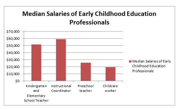 Median Salaries Of Early Childhood Education Professionals A