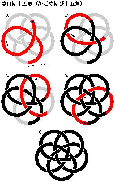 かごめ結び十五角(籠目結十五眼)の結び方です。 「アジアンノットのワンポイント」の写真中央、および「籠目結びのコースター」の結び方です。 写真の結びは1本の紐で完成した後、色違いの紐でなぞるように紐を通したものです。 このときに2本目の紐は1本目と交差しないように注意します。 慣れると指で押さえながらでも結べますが、最初はコルク板にピンを刺して紐を固定する方法が結び易いかもしれません。 本によっては紐に直接ピンを刺していますが紐がささくれたりする場合があるのであまりお薦めできません。 これについてはまた後日記事にします。 ↓↓↓よろしければクリックお願いします。