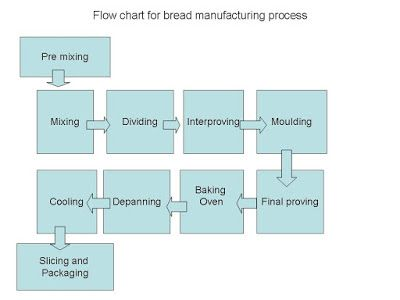flow chart of bread manufacturing BOOKS Process flow chart