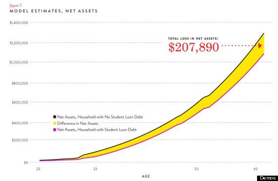 Chart Student Debt Costs Hundreds Of Thousands In Future Wealth Student Debt Financial Aid For College Student Loan Debt