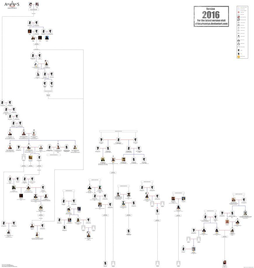 Updated 2016 Assassins Creed Ancestry Family Tree By Ultimatezetya