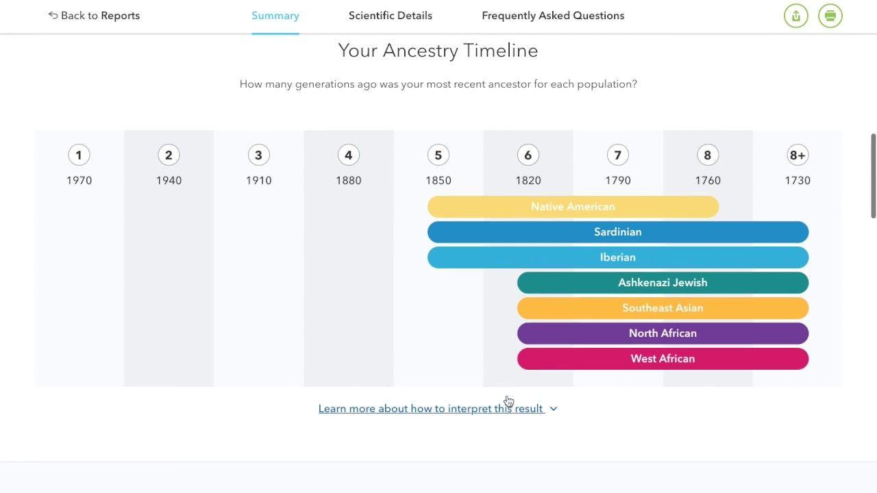 Ecuadorian 23andme DNA Test | Hispanic | Dna test, Dna, Chart