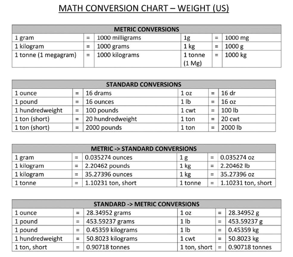 Kilogram To Milligram Conversion Chart Weight Converter Stones To Kg Mass Conversion Table Chart Weight Weight Conversion Chart Weight Charts Weight Conversion