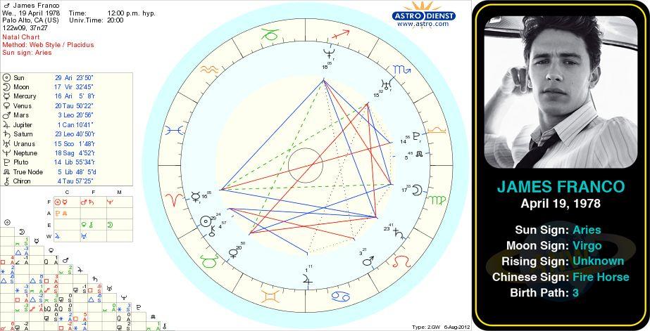 James Franco Birth Chart Ibovnathandedecker
