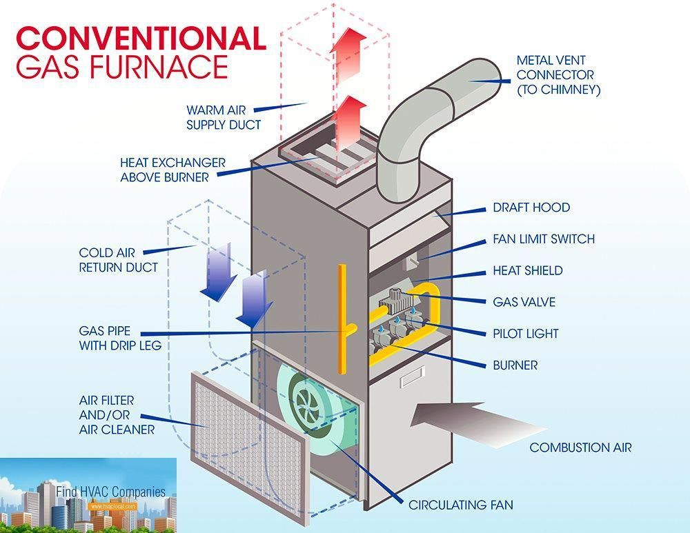 Gasfurnace Sometimes Referred To As Forced Air Systems These Heating Systems Burn Natu Refrigeration And Air Conditioning Gas Furnace Heating And Plumbing