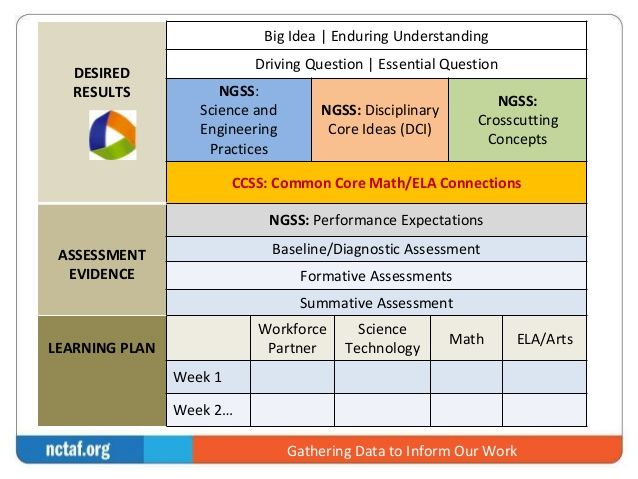 Disciplinary Core Ideas Google Search Science Processes
