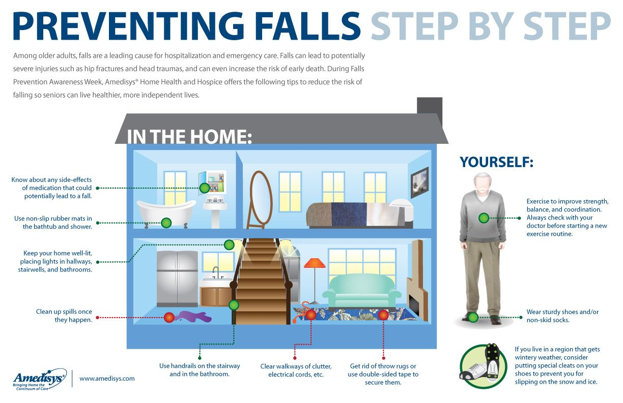 fall in elderly A fall rarely occurs due to only one of the reasons above when any of these factors combine, it can lead to a serious, possibly life-threatening injury even if a loved one is lucky to escape a fall uninjured, the experience can leave them shaken the fear of falling again can cause them to.