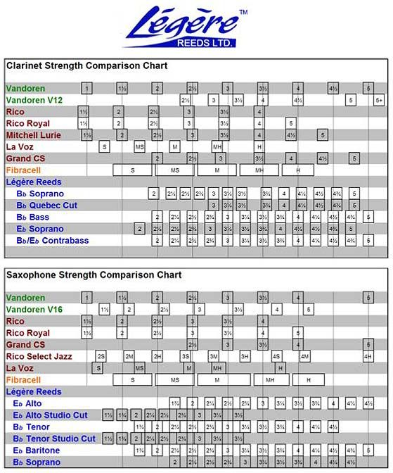 Reed Strength Chart
