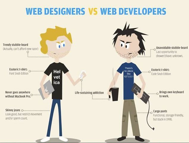 Web Designer Vs Web Developer Stereotypes Mobile App Dev Design Web Development Web Design Web Development Design