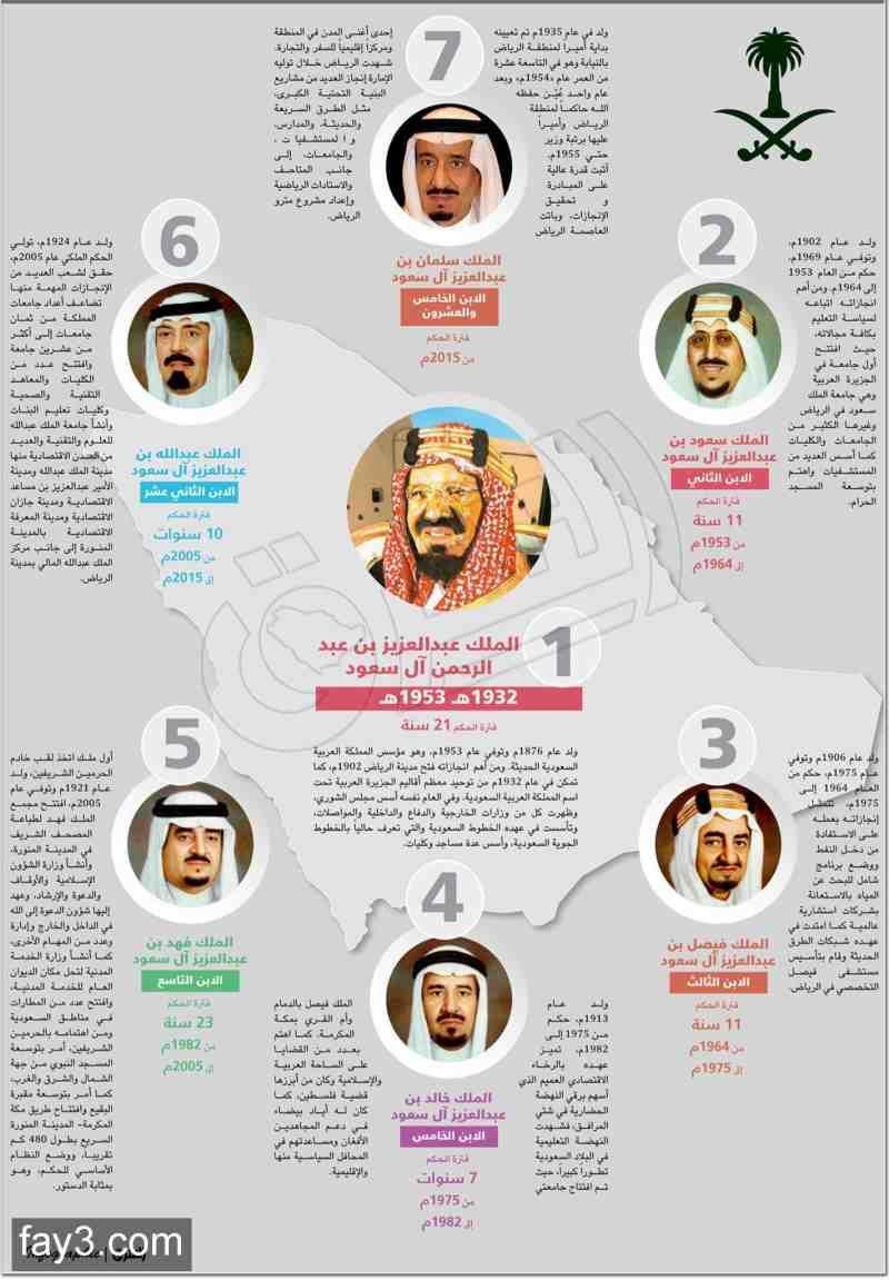 صور ملوك المملكة العربية السعودية
