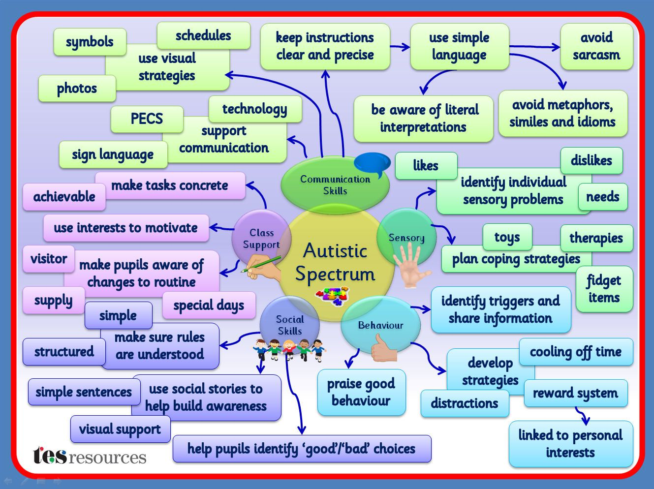 A Mind Map, created in PowerPoint, that works as a poster