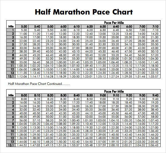Marathon pace chart most people are accustomed to  control even though you can interpret pie in much the same style pareto also rh pinterest