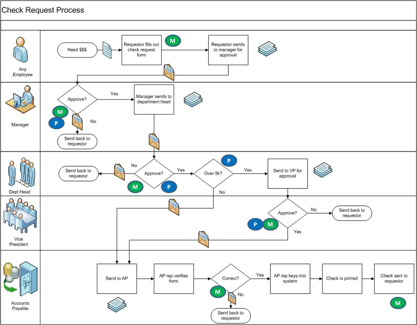 Image Result For Process Map Visio With Images Process Map