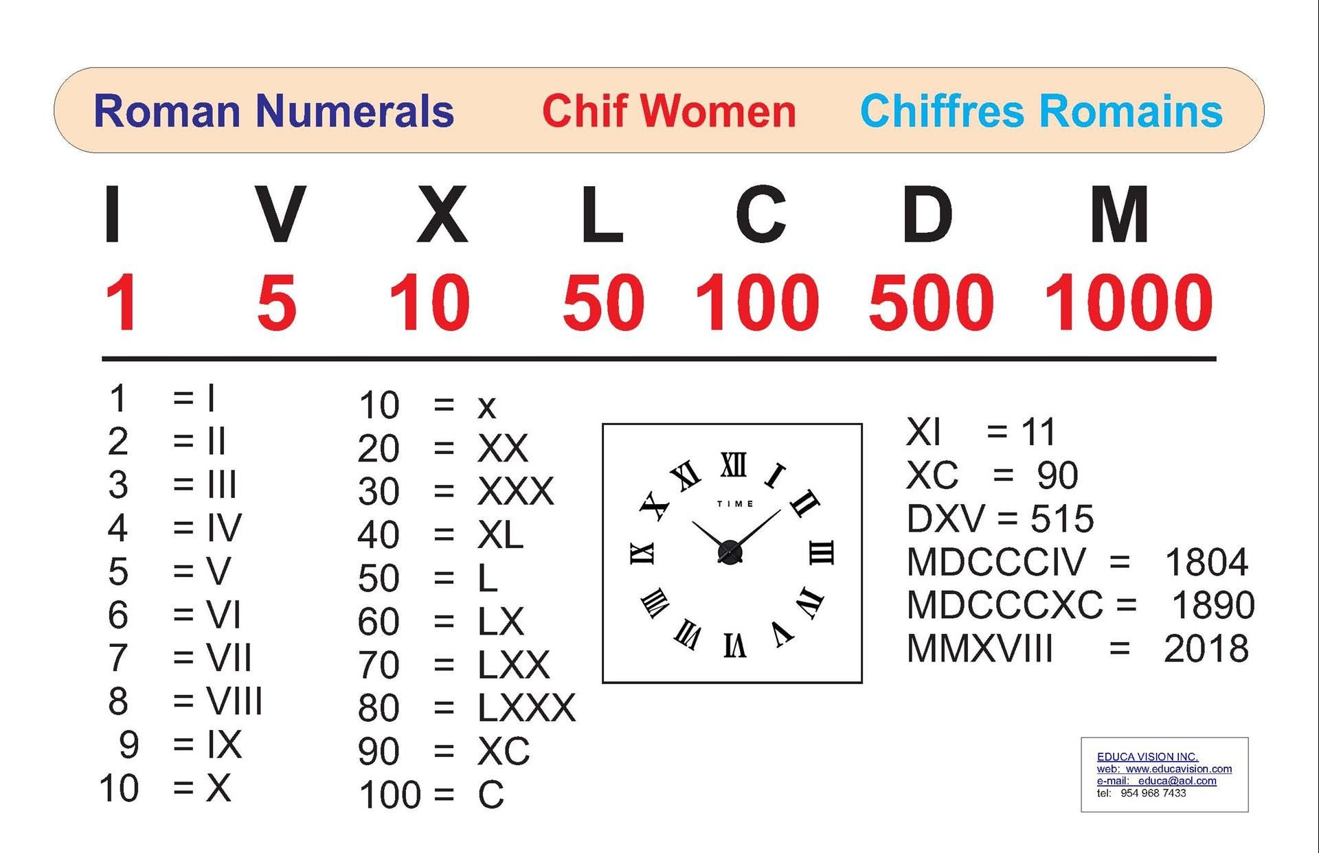 Pin By Love To Learn On Roman Numerals