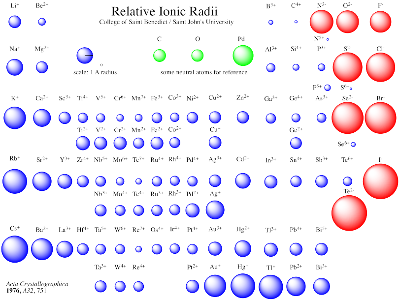 With an ionic radius of aluminum surpasses some elements such as boron pinterest and periodic table also rh