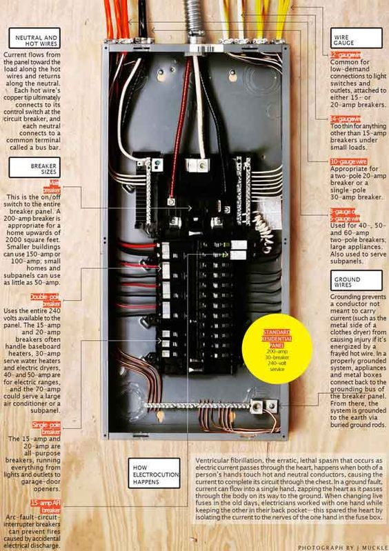 It S Electric How Your Circuit Breaker Panel Works Home Electrical Wiring Electrical Wiring Electrical Projects