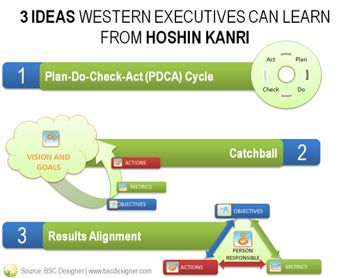3 Ideas Western Executives Can Learn From Hoshin Kanri   Pinterest