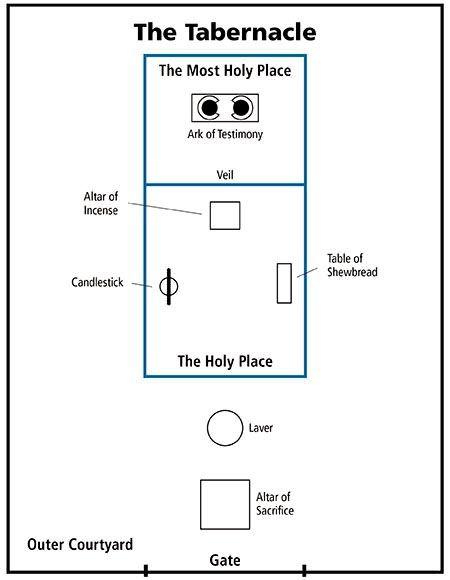 tabernacle | Jewish Tabernacle Diagram | Diagrams | Pinterest