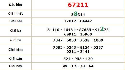 dư doan xsmb 28-5-2020 10