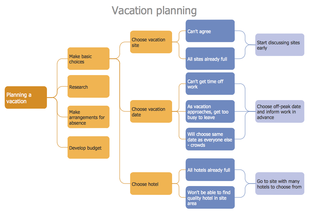 Process Decision Program Chart  Personal Activity  Management