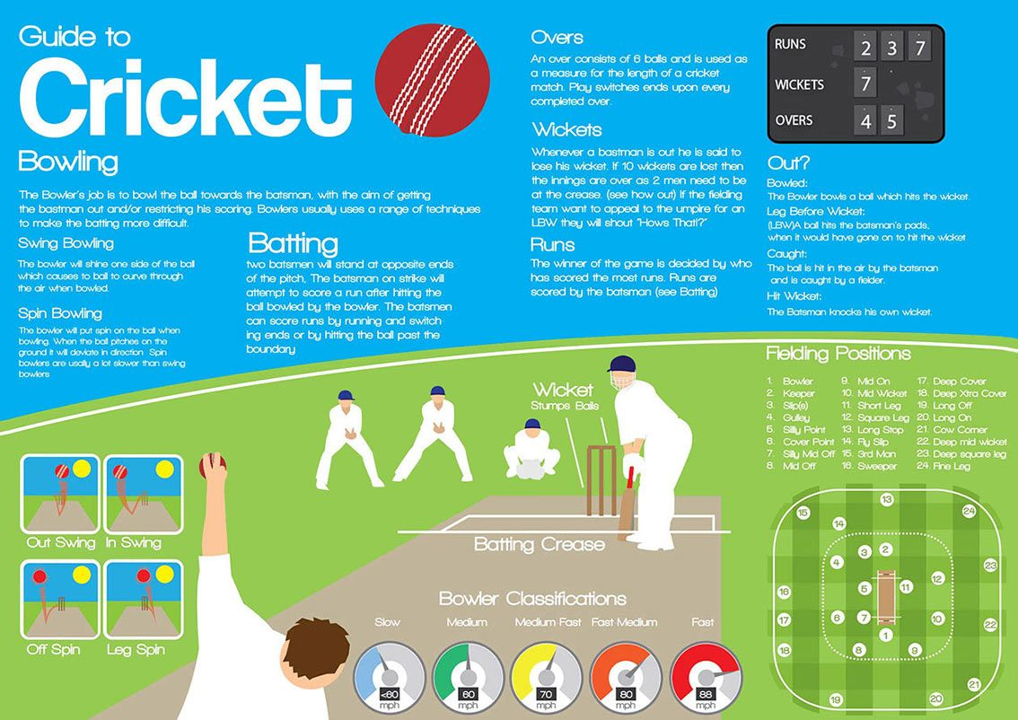 Learn to Play Cricket [Infographic] is part of Cricket tips, Cricket coaching, Cricket, Cricket sport, Infographic, Cricket (sports) - Watching the sport of cricket can be confusing if you do not understand the rules of the game  The objective of the game is to score more runs than your rival