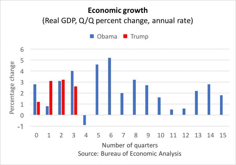 Trump S Economy Looks Just Like Obama S Except For One Important Thing Macleans Ca Economic Analysis Obama Trump