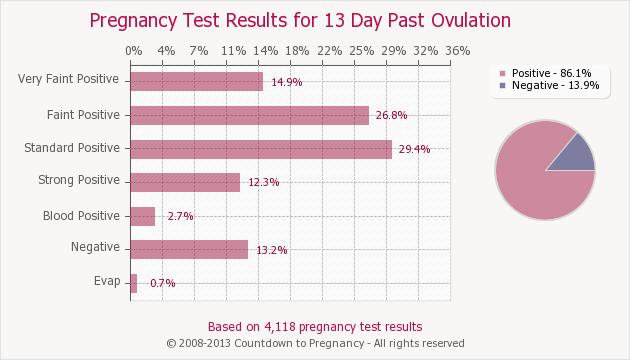 Details about Reusable Fertility Cup + Free Pregancy & Ovulation