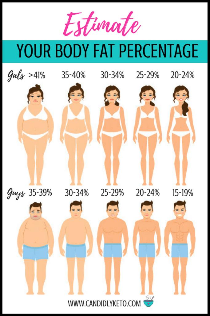 body fat percentage not decreasing ketogenic diet