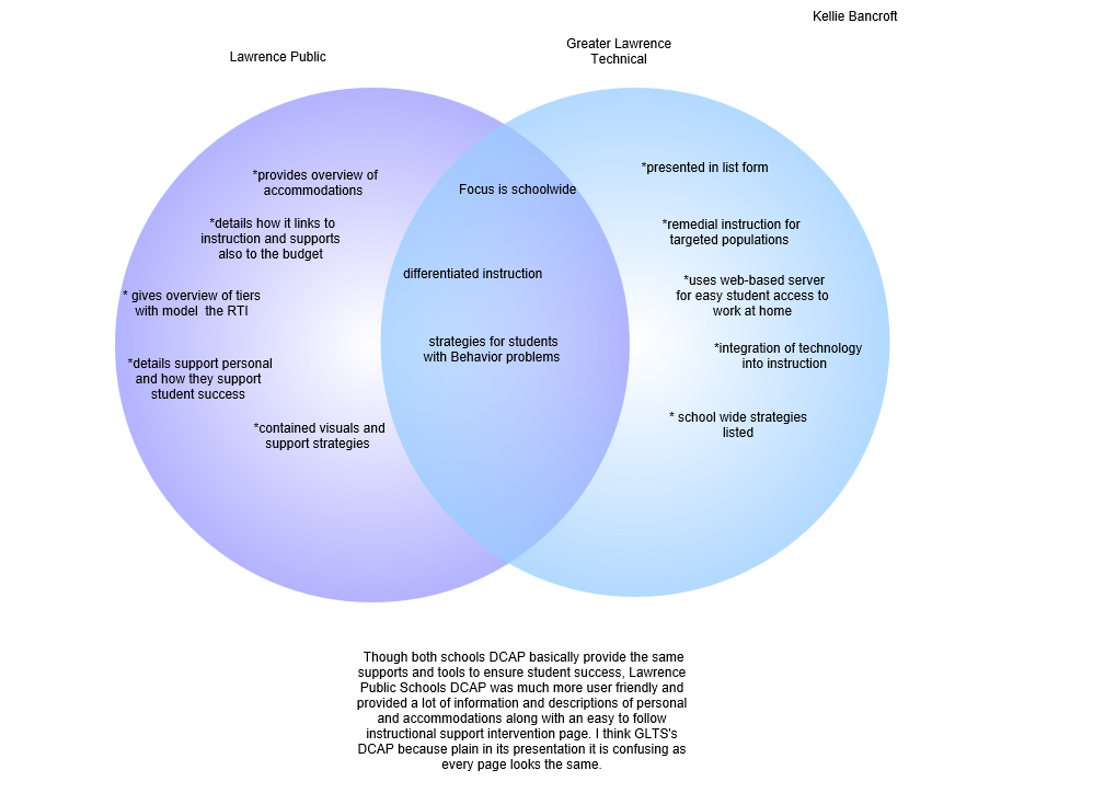 Check Out My Gliffy Diagram Dcap Diagram Venn Diagram Pinterest