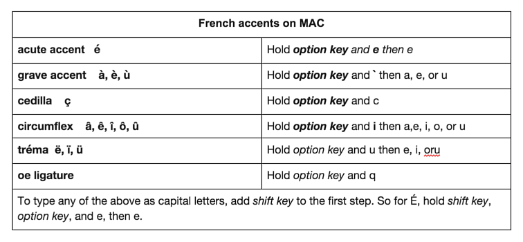 How To Type French Accents Accent Codes And Shortcuts Accented Coding French