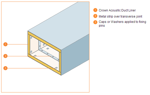 Duct Acoustic Lining Duct Work Hvac Ductwork Galvanized Steel Sheet